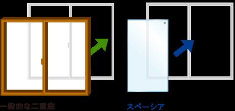 真空ガラス スペーシア 取替簡単イメージ