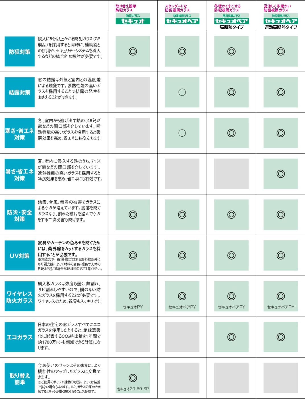 防犯ガラス セキュオご紹介イメージ